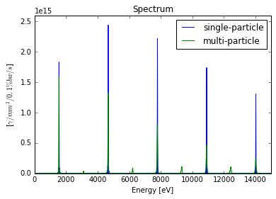 Spectrum from planer undulator for single-particle and multi-partcial
