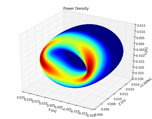 Power density from an EPU on a torus in 3D