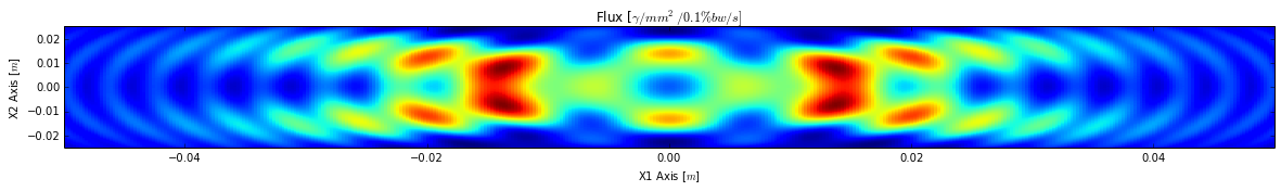 Flux from dipole example